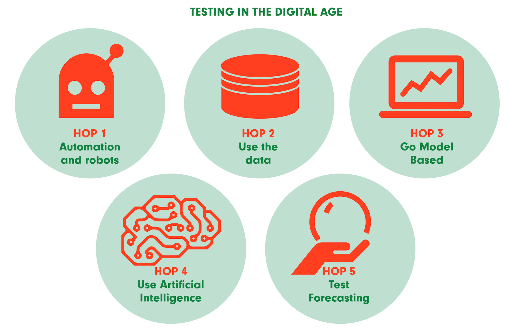 5 hops of testing in digital age